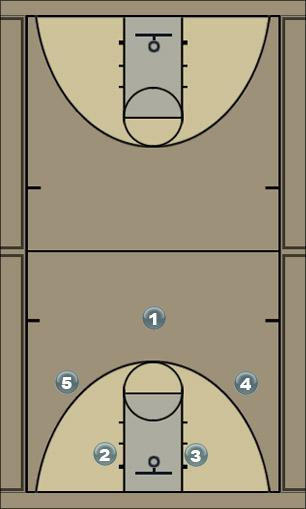 Basketball Play Bear Offense Man to Man Offense