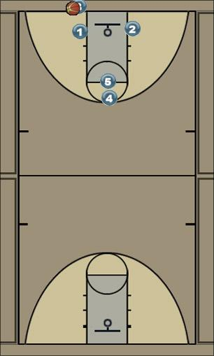Basketball Play 5 Zone Baseline Out of Bounds