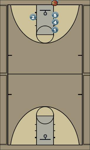 Basketball Play Wall Man Baseline Out of Bounds Play