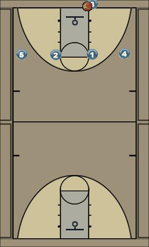 Basketball Play 4 high out of bounds Zone Baseline Out of Bounds