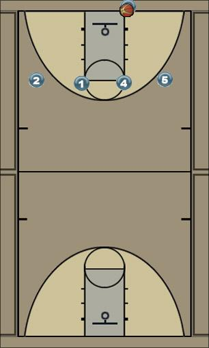 Basketball Play 4 High Special out of Bounds Man Baseline Out of Bounds Play