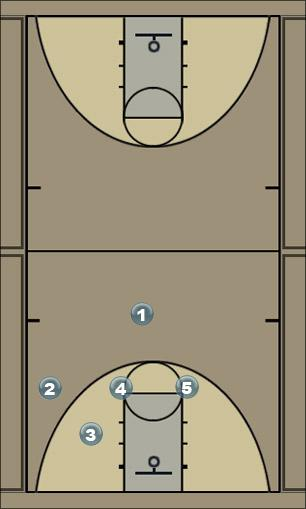 Basketball Play EAGLE Man to Man Offense