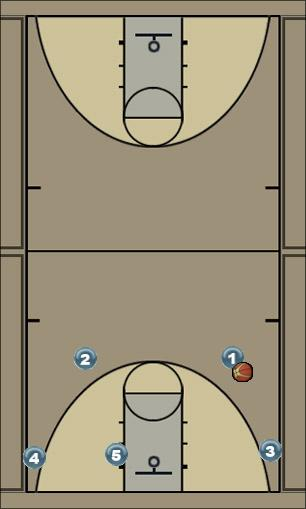 Basketball Play BC Man to Man Offense