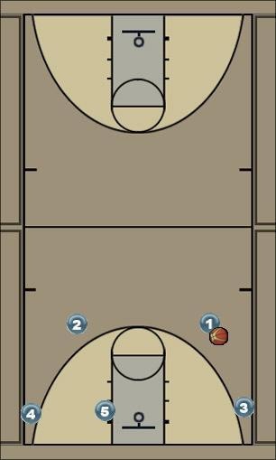 Basketball Play BC Man to Man Offense