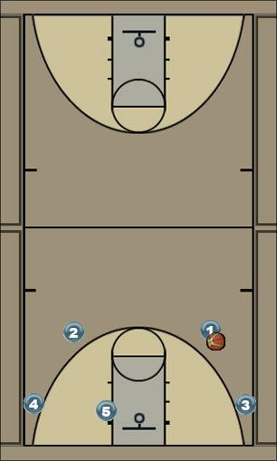 Basketball Play 35S Man to Man Offense