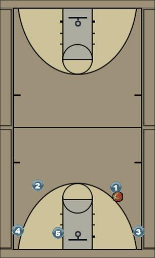 Basketball Play 35BC/S Man to Man Offense