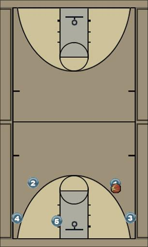Basketball Play 35SA Man to Man Offense