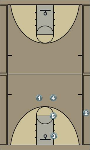 Basketball Play Flare Sideline Out of Bounds