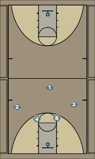 Basketball Play 4 High Wing Series Man to Man Offense