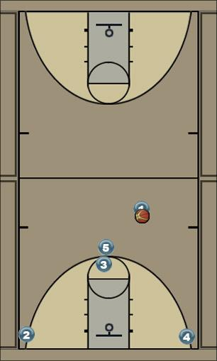 Basketball Play Butler Stack Ball Screen Quick Hitter
