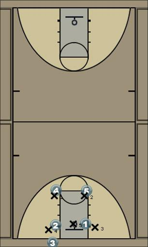 Basketball Play Box Flat - for 23 Zone Zone Baseline Out of Bounds