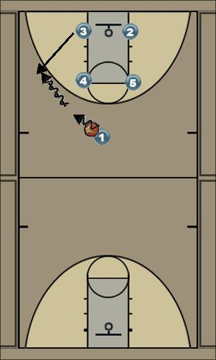 Basketball Play Head - Double Screen for Guard Man to Man Set