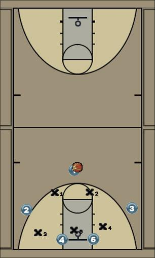 Basketball Play Zone Screen In for 3 Quick Hitter