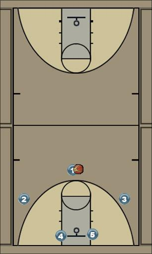 Basketball Play Bill Self Hi-Lo Man to Man Offense kansas, bill self