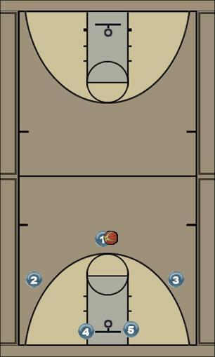 Basketball Play Bill Self Hi-Lo Man to Man Offense kansas, bill self
