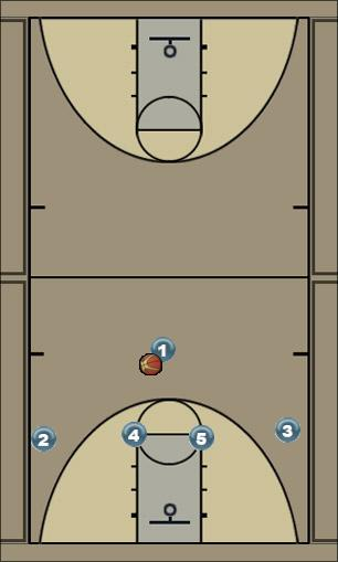 Basketball Play Badger - with Corner Option Man to Man Offense