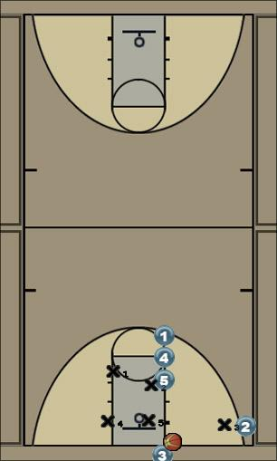 Basketball Play Finney Zone Baseline Out of Bounds zone-blob