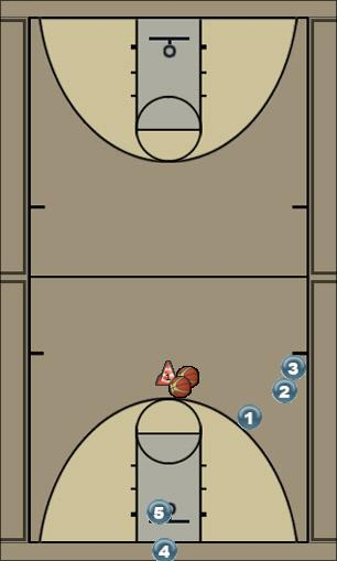 Basketball Play Post Feeds and Relocate Basketball Drill