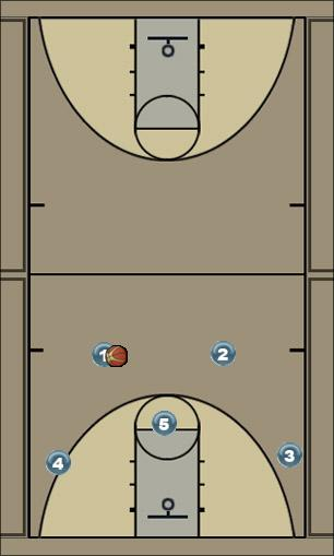 Basketball Play 5 Call Man to Man Set