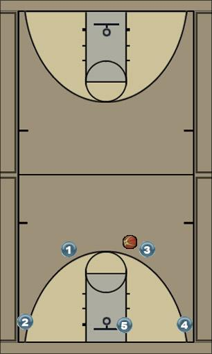 Basketball Play 4 out 1 in with Splits Screen Man to Man Offense