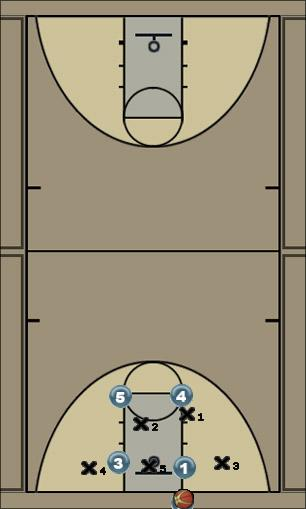 Basketball Play Cardinal Zone Baseline Out of Bounds