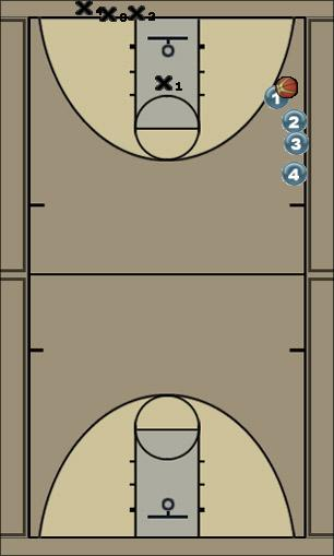 Basketball Play Charge Drill Basketball Drill