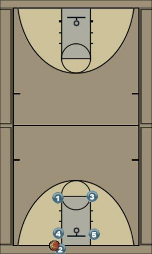 Basketball Play Baseline - Elevator Screen Man Baseline Out of Bounds Play