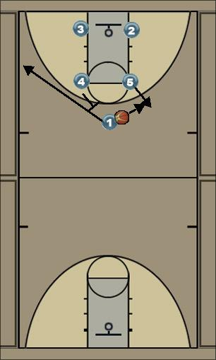Basketball Play Izzo Double Screen Play Man to Man Set