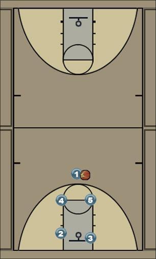 Basketball Play NDP - Box Man to Man Set