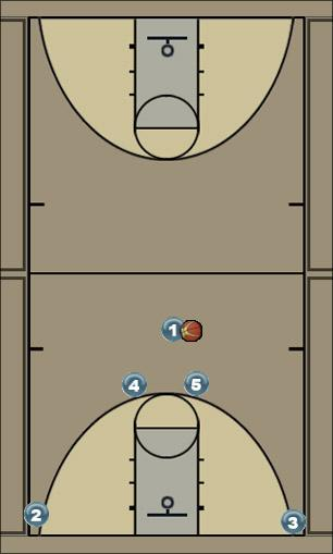 Basketball Play Alley Oop out of Horns Man to Man Set lob, horns