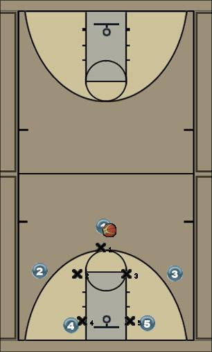 Basketball Play 12- Sicko Style Defense