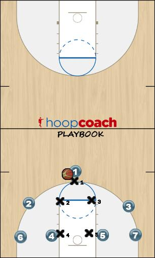 Basketball Play 1-2-2 Defense