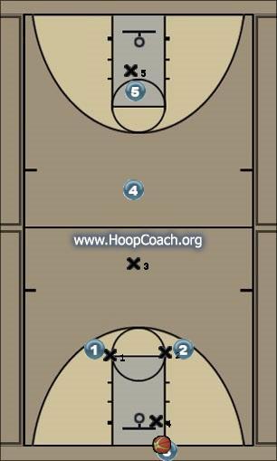 Basketball Play Monte Carlo Zone Press Break