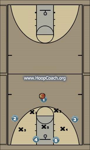 Basketball Play Side - Zone 3 Play Zone Play zone, 3pointer