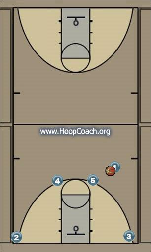 Basketball Play Flip Man to Man Set man