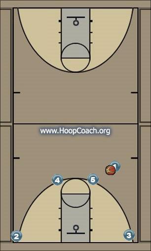 Basketball Play Flip Man to Man Set man