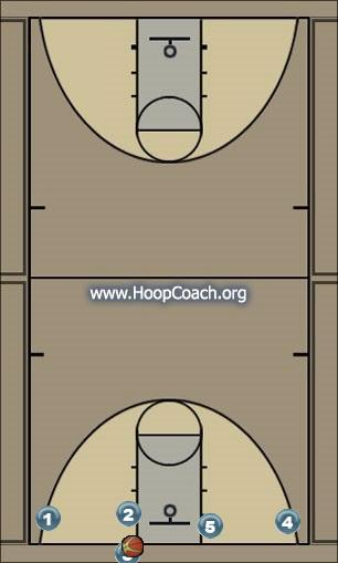 Basketball Play Flat Man Baseline Out of Bounds Play man-blob, man