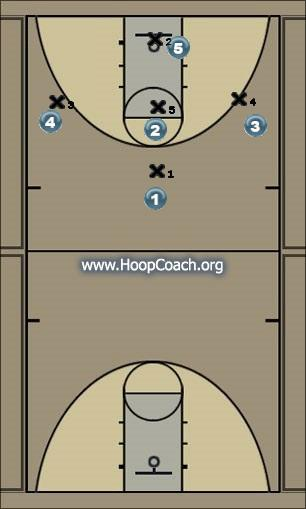 Basketball Play Poison Quick Hitter