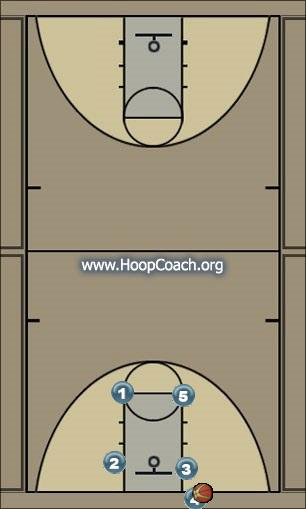 Basketball Play Murray Zone Baseline Out of Bounds