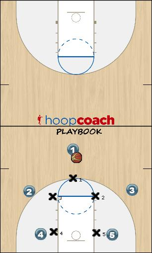 Basketball Play Defense 12 vs 2-1-2 set Defense defense, zone