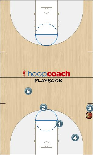 Basketball Play Don Sideline Out of Bounds offense, sideout