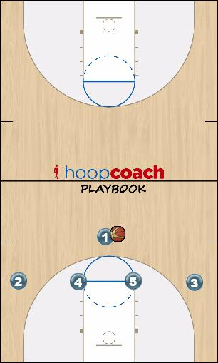 Basketball Play 1-4 High Zone Offense - L Zone Play zone, offense