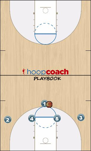 Basketball Play Dark Man to Man Set offense