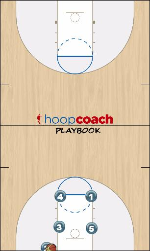 Basketball Play Box Baseline Man Baseline Out of Bounds Play