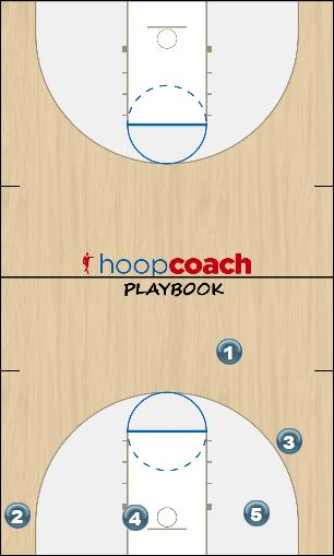 Basketball Play Shake PnR Man to Man Set
