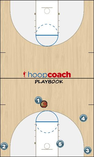Basketball Play Shake 2 Man to Man Set