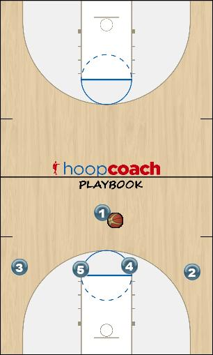 Basketball Play AB1 Man to Man Set