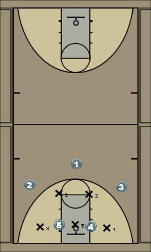 Basketball Play AriZona Zone Play