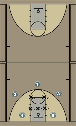 Basketball Play Oklahoma Offense 1 Zone Play