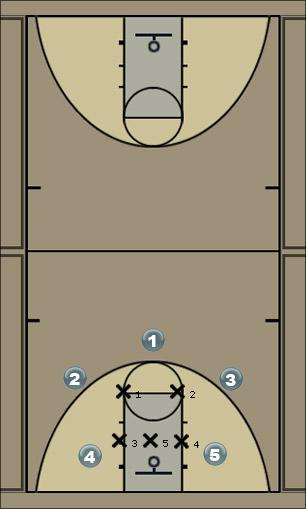 Basketball Play Oklahoma Offense 2 Zone Play